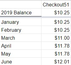 Six Months of Cash Back Apps: Chart showing monthly earnings using the cash back app, Checkout 51.