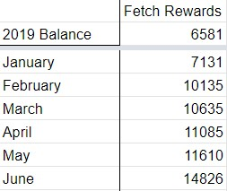 Six Months of Cash Back Apps: Chart showing monthly earnings using the cash back app, Fetch Rewards.