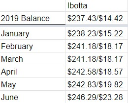 Six Months of Cash Back Apps: Chart showing monthly earnings using the cash back app, Ibotta.