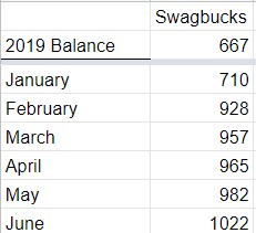 Six Months of Cash Back Apps: Chart showing monthly earnings using the cash back app, Swagbucks.